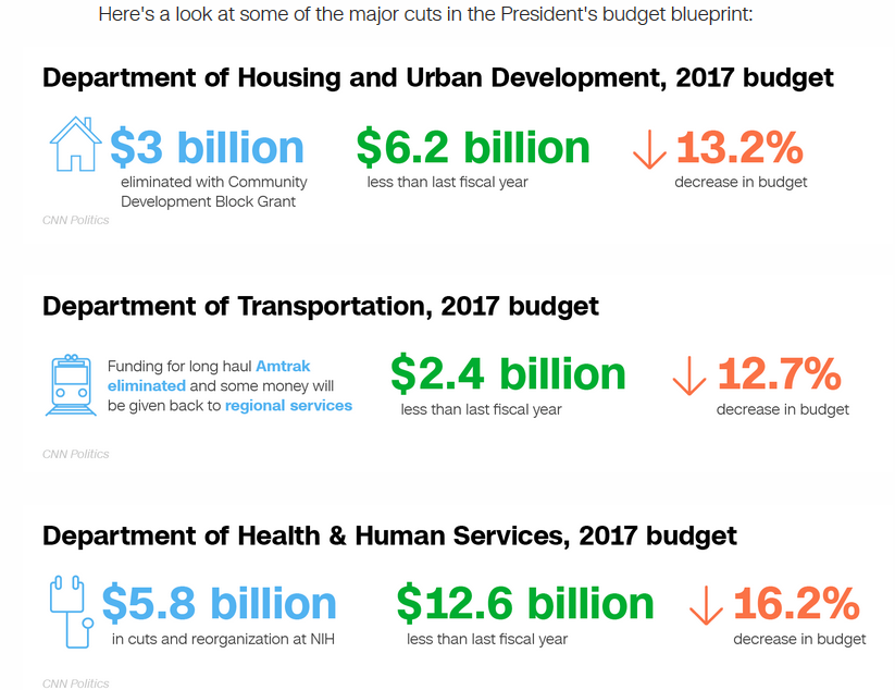 Trump Budget Cuts.png