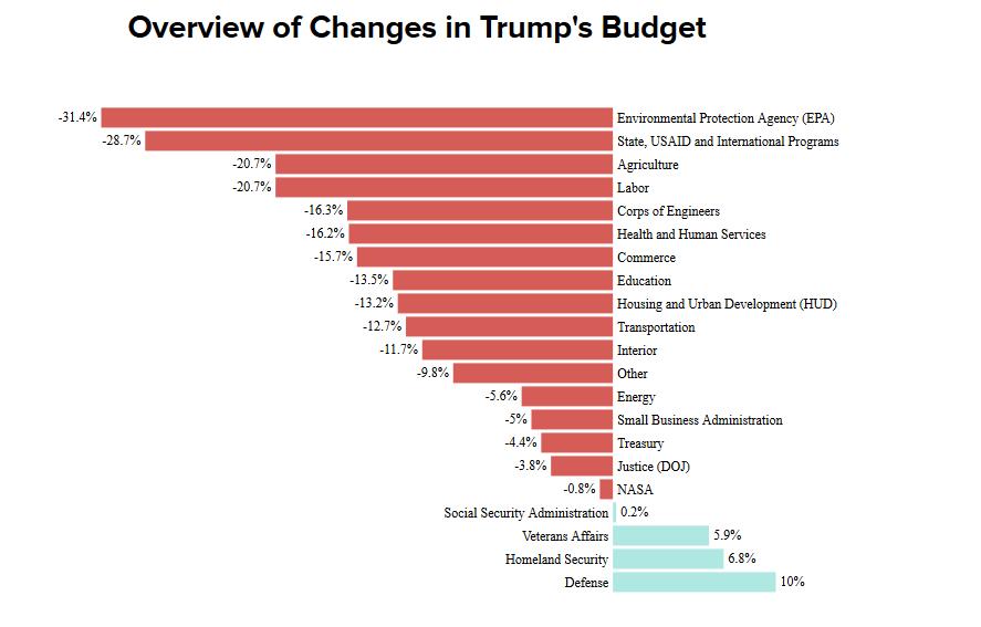 Trump Budget Cuts Three.png