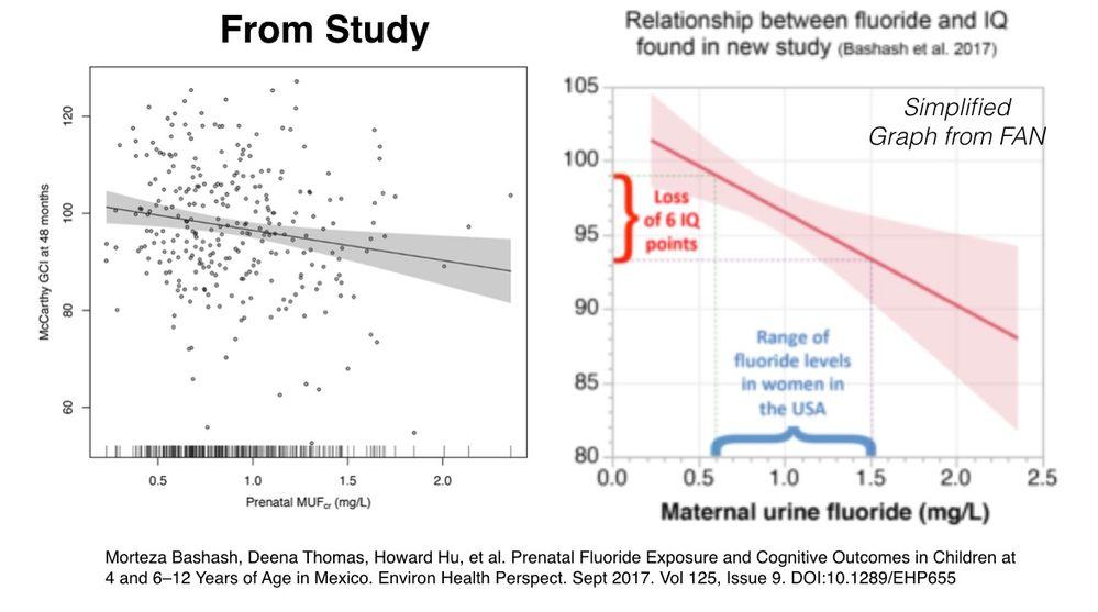 NIH study chart