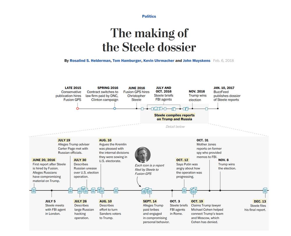 Steele Dossier.png