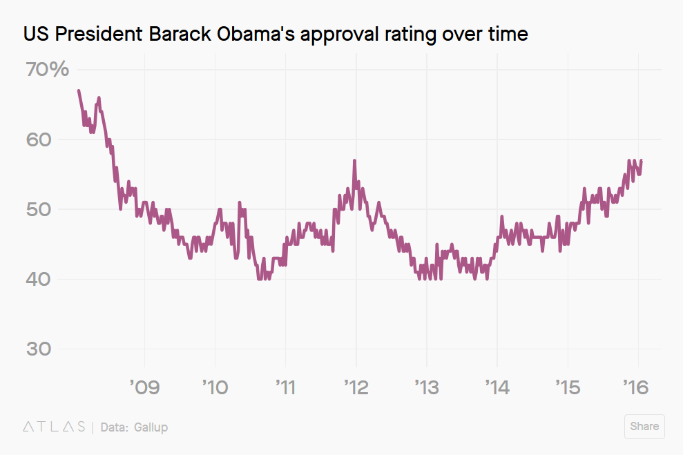 Approval Ratings.png
