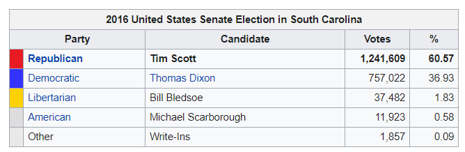 scott tim election.png