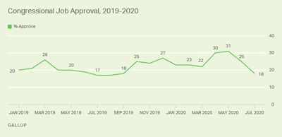congress approval gallup.jpg