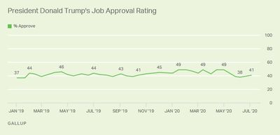 trump approval gallup chart.jpg