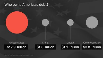 debt americas big problem America has a debt problem the federal government's $20 trillion weight, steadily increasing net liability is perhaps the biggest impediment to future income growth for the average citizen.