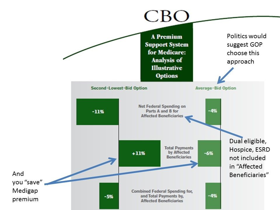 Cover of September 2013 CBO report on generic possible Medicare premium support plans similar to the Ryan plan