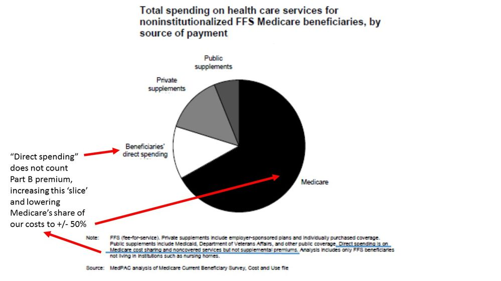 From recent MedPAC Annual Report to Congress