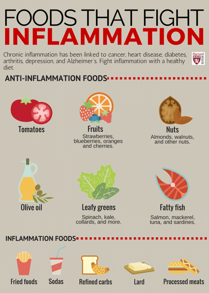 Harvard Health Inflamation graphic.png