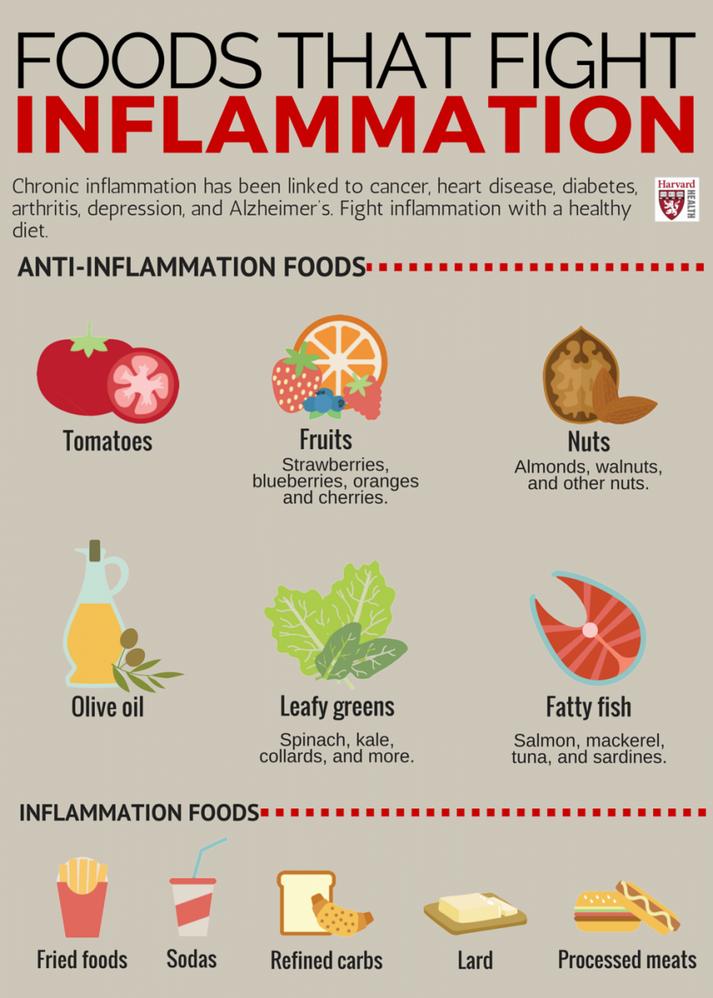 Harvard Health graphic