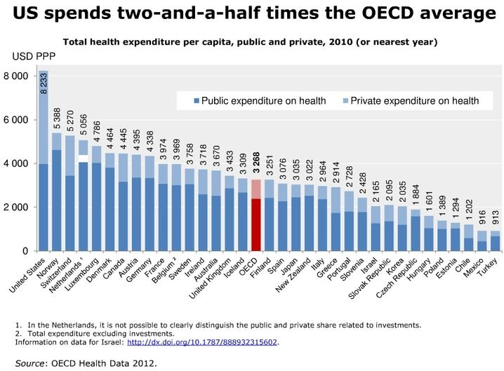US_spends_much_more_on_health_than_what_might_be_expected_1_slideshow.jpg