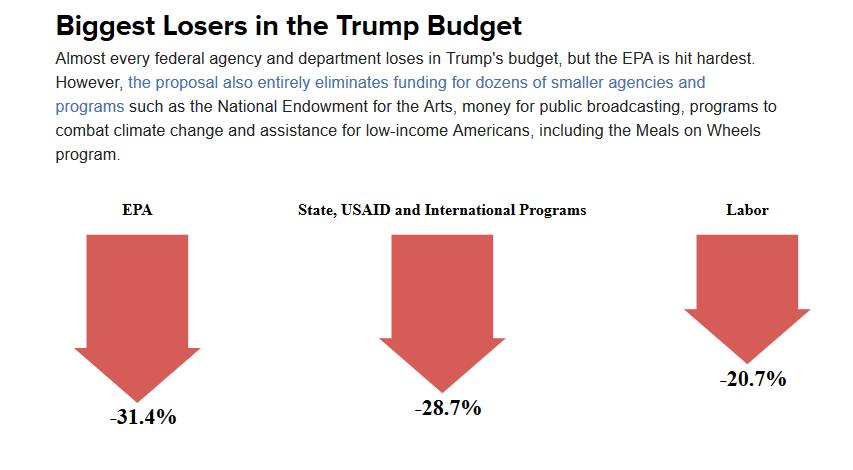 Trump Budget Cuts Five.png