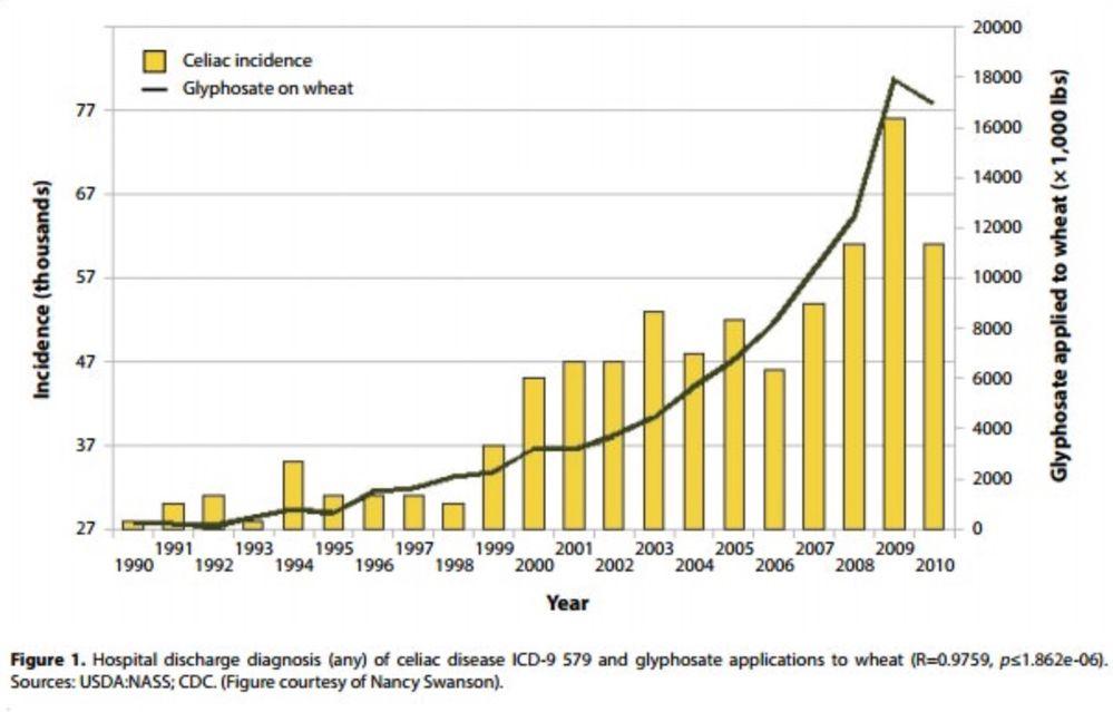 GlyphosateCeliacWheat1990-2010.jpg