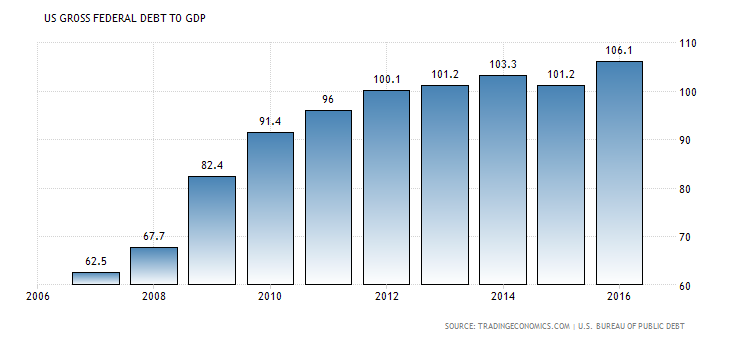 debt to GDP.png