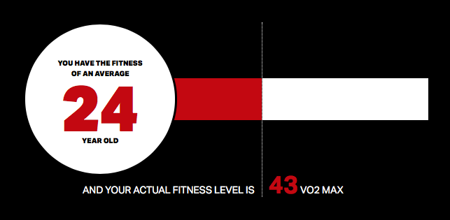 I'm actually 58. My 'expected' Vo2 is 32.