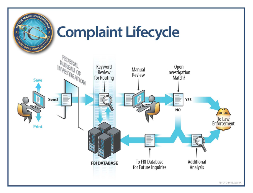 fbi internet complainf lifecycle.png