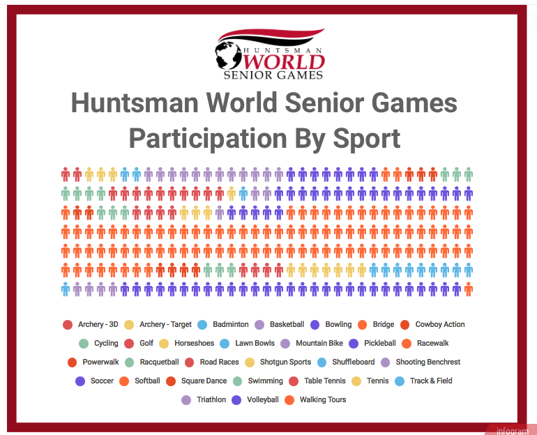 HWSG participation by sport.png