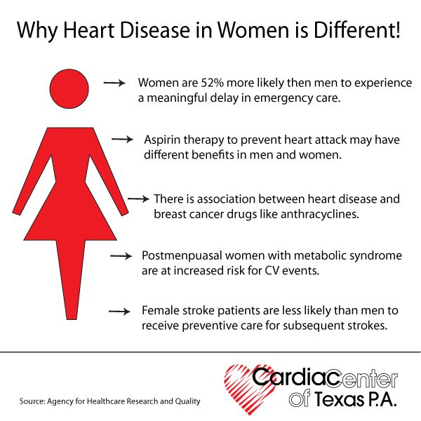Heart Disease in Women.jpg