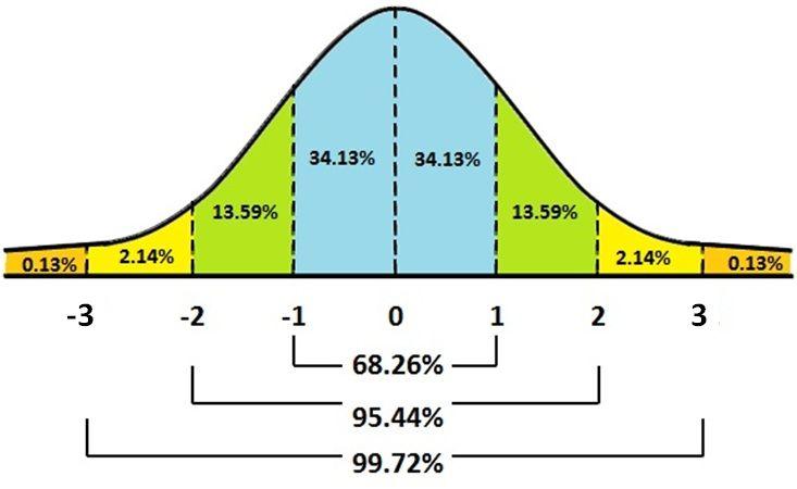 Normal_curve_probability.jpg