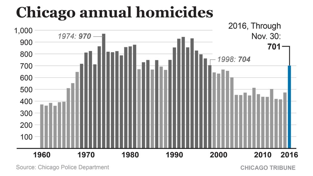 ct-met-1201-chicago-homicides-chart.png