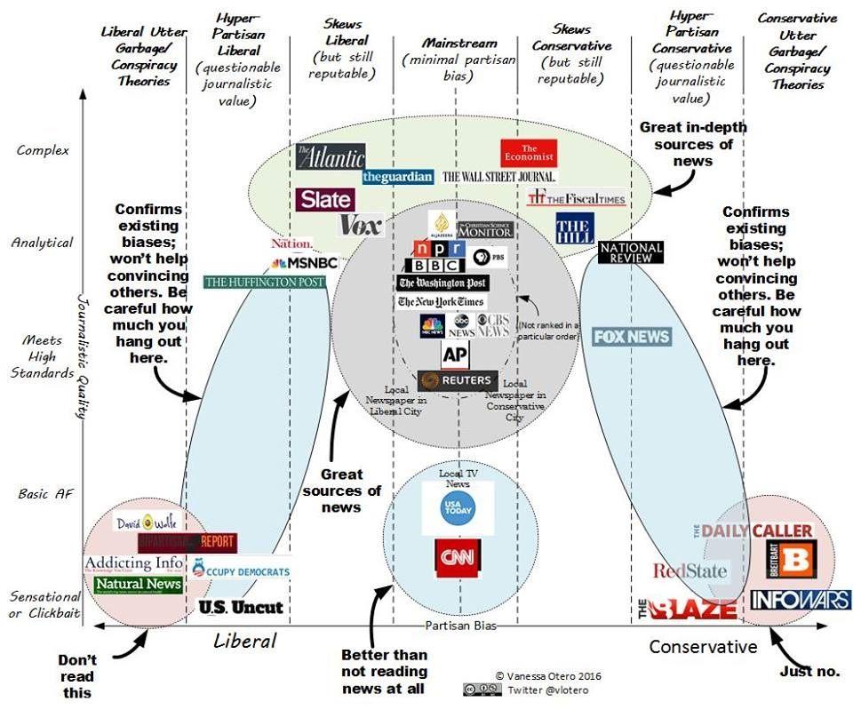 news bias chart.jpg