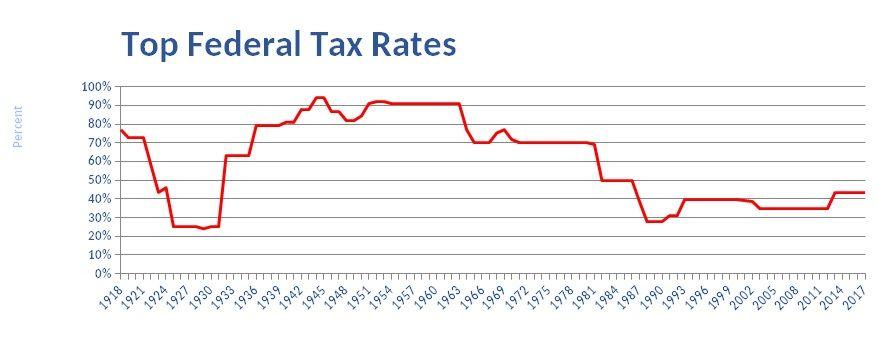 tax rates 1918-2017.jpg