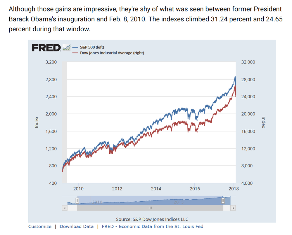 Obama Dow Rise.png