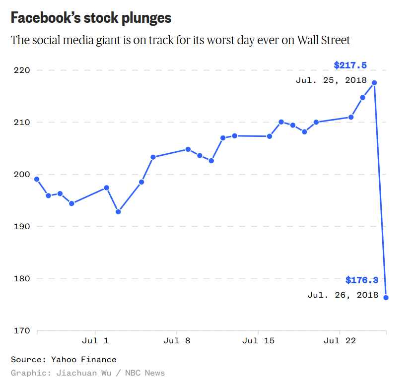 Facebook Stock Dive.png