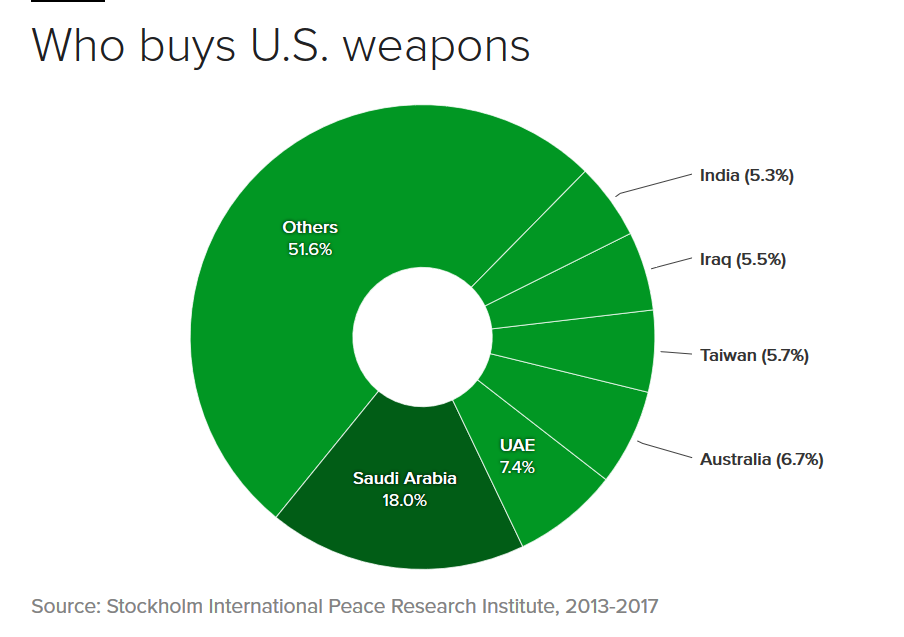 US Weapons Sales.png