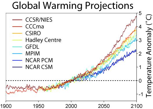 Global_Warming_Predictions.png