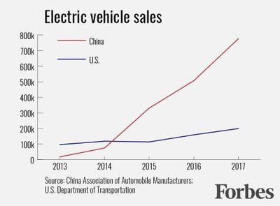 china electric car sales.jpg
