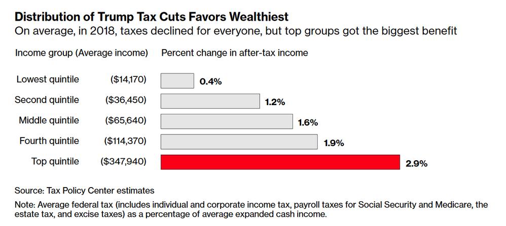 Trump Tax Cut.png