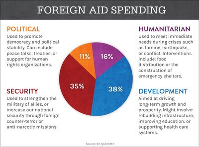 foreign-aid-spending-1.jpg