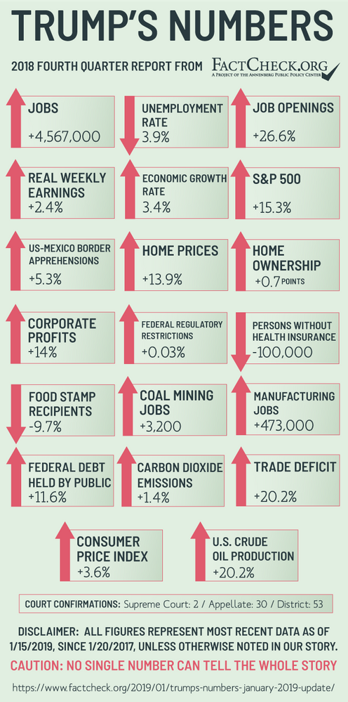 Trumps-Numbers-Q1-2019_1.png