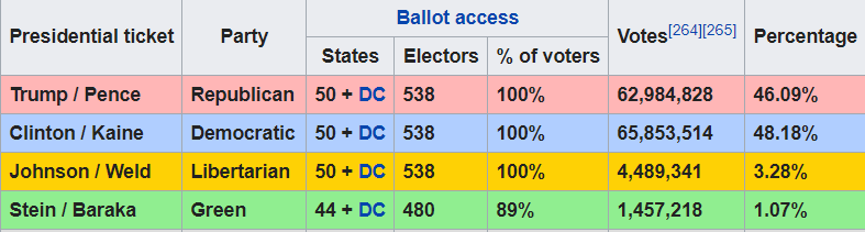 election results independents.png