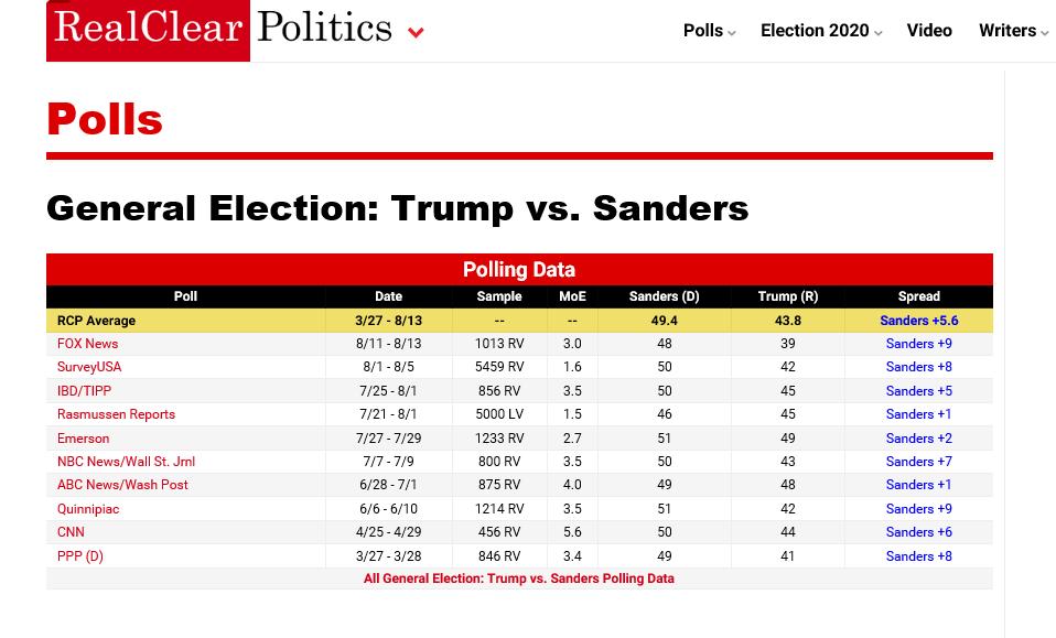 poll sanders trump.png