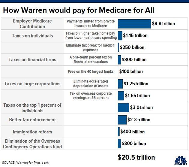 warren tax plan healthcare.jpg
