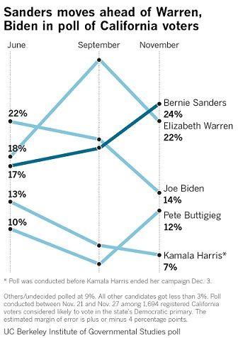 poll november california graph.jpg