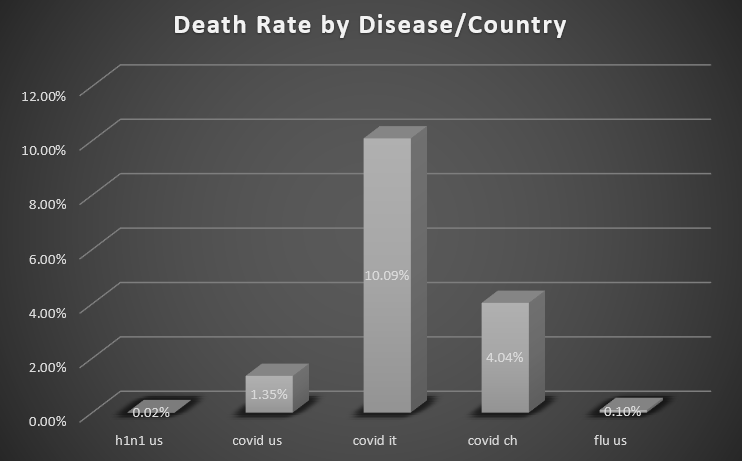 covid death rate as of 25 March 2020.png