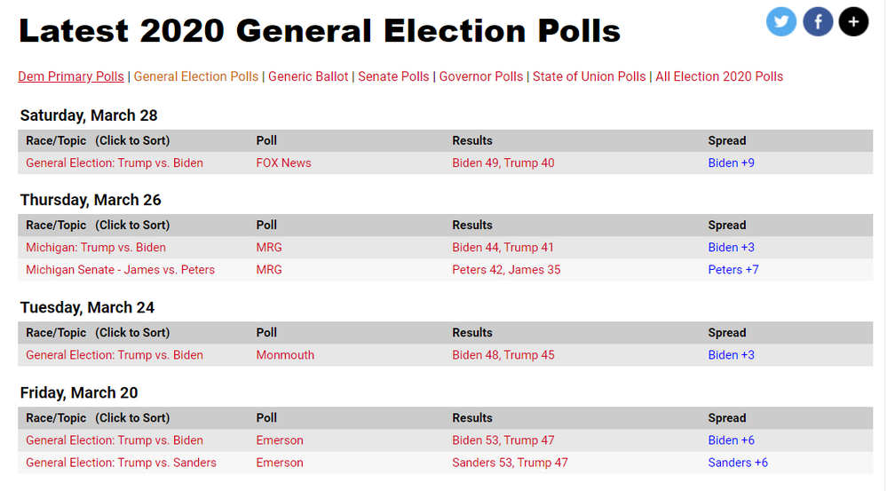 General Election Polls 28 March.png